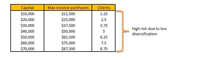 Factoring Company Capital Chart